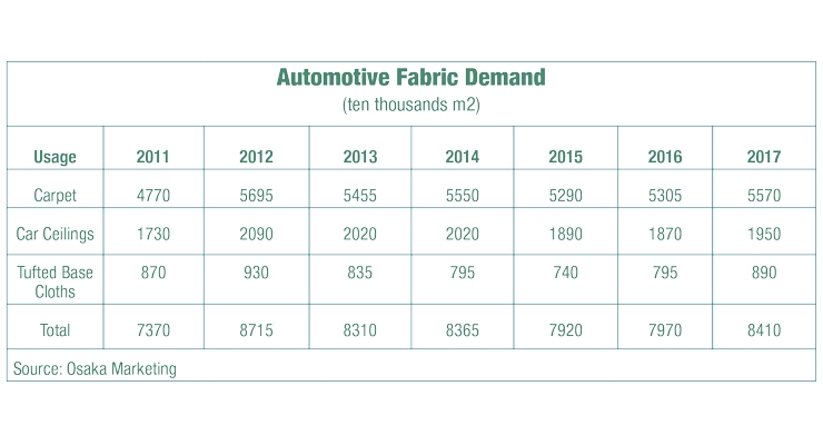 The Automotives Market in Japan