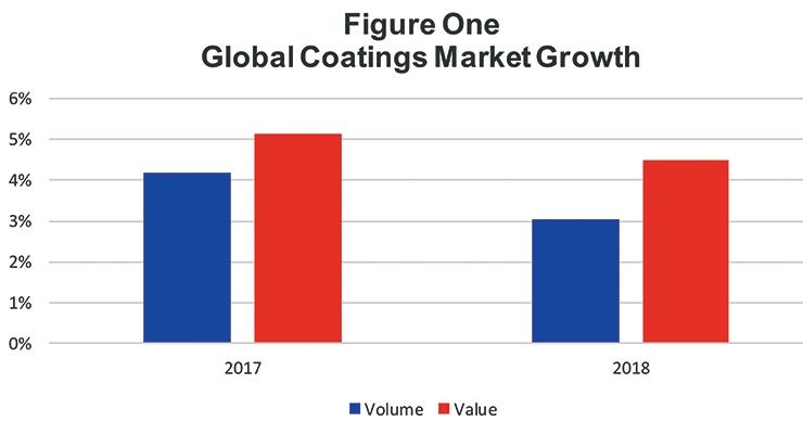 Global Coatings Market Overview - Coatings World