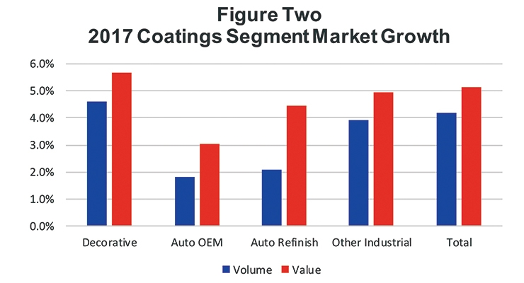 Global Coatings  Market  Overview