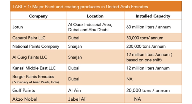 Paint & Coatings Industry in United Arab Emirates