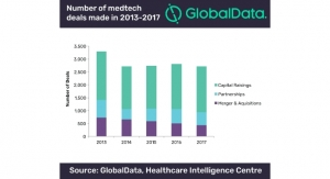 Stagnant Medtech Investment Scene Should Look to Digital Devices