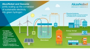 AkzoNobel, Gasunie Looking to Convert Water into Green Hydrogen Using Sustainable Electricity