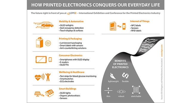 Printed Electronics: From Vision to Product