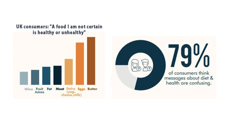 Consumers Confused by Food & Health Messages