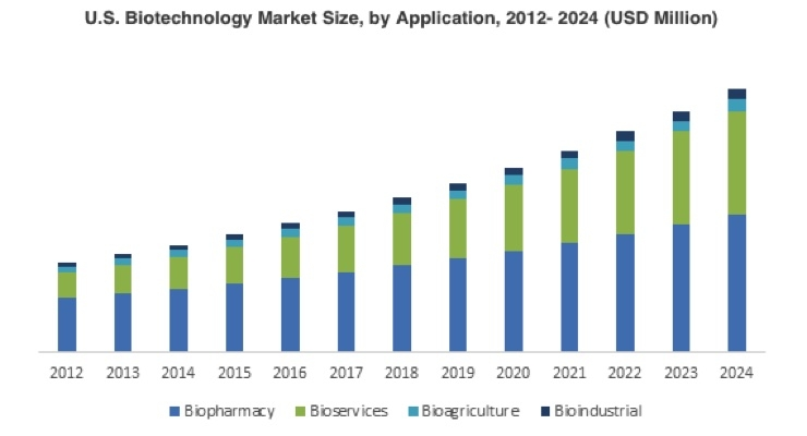 Massive Growth for the Biotechnology Market by 2024