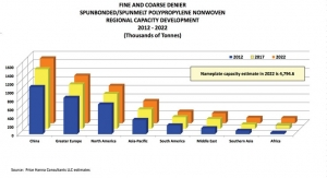 Spunmelt Polypropylene Capacity and Demand Growth