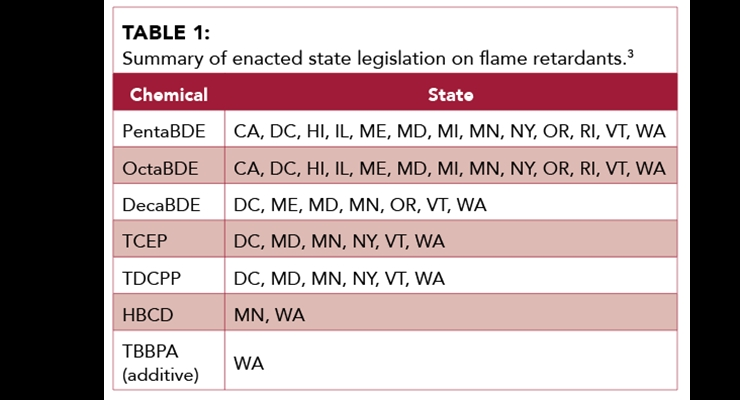 Update on the Regulatory Status of Flame Retardants