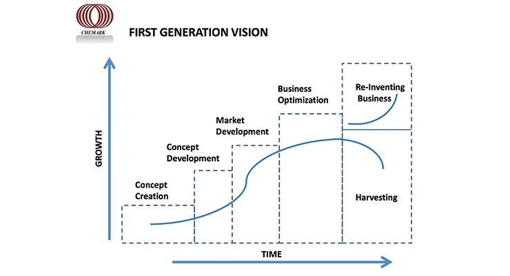 Entrepreneuial Growth & Vision Gaps in Privately Held Industrial Companies