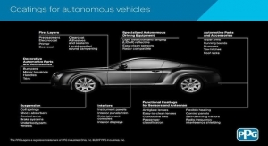 PPG Coatings for Autonomous Vehicles