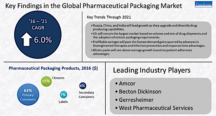 Global pharmaceutical packaging demand expected to grow