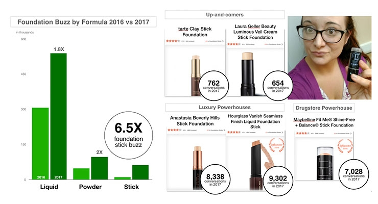 2. Foundation Buzz by Formula 2016 vs. 2017