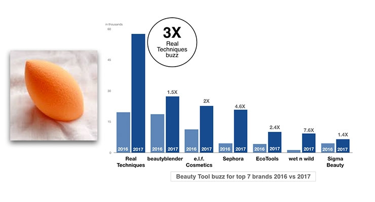 5. Beauty Tool Buzz for Top 7 Brands 2016  vs. 2017
