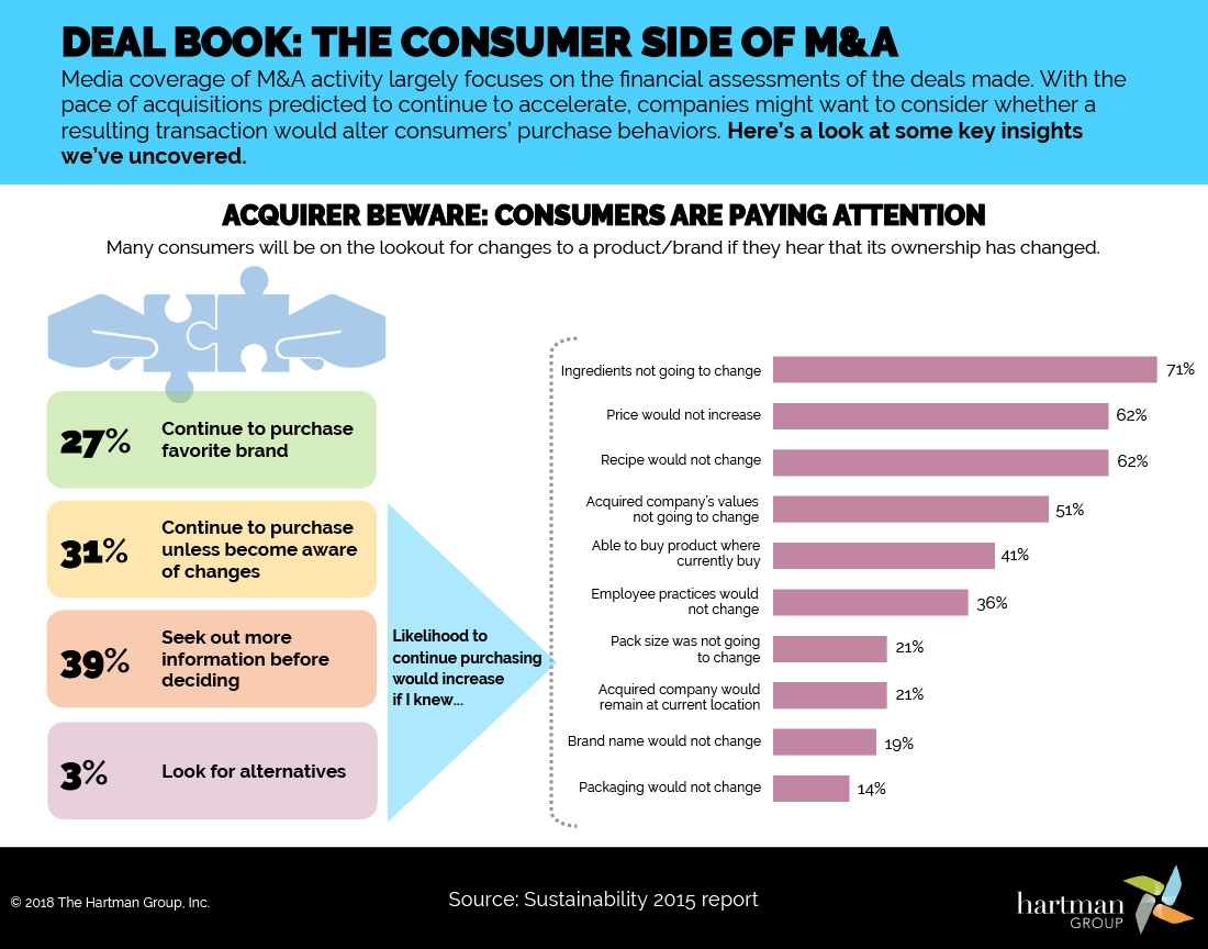 Graph of consumer reactions to mergers and acquisitions