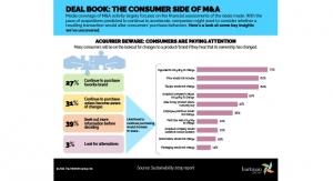 M&A: Consumers Are Watching