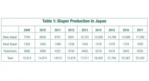 Japan Sees Increase in Baby Diaper Production