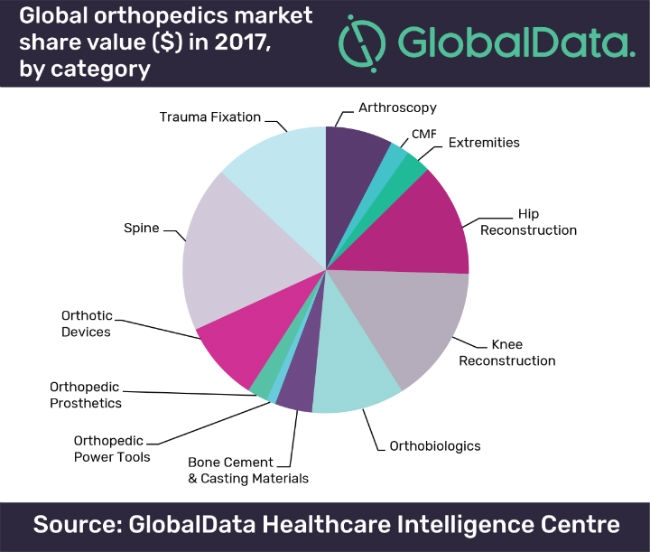 Global Orthopedics Market To Grow To $66 2 Billion By 2023