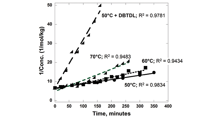 Figure 4. Reaction rates of PPE-M with 4,4'-MDI.
