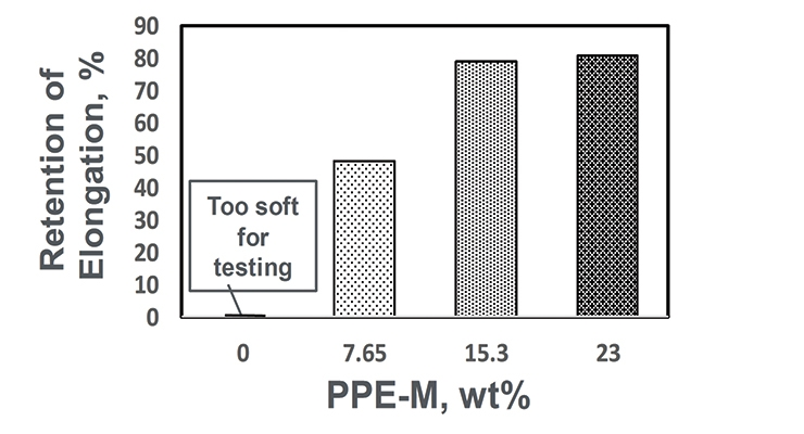 Figure 11. Effect of PPE-M on heat aging at 100 °C.