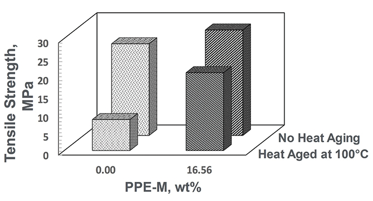 Figure 19. Effect of PPE-M on heat aging at 100 °C.