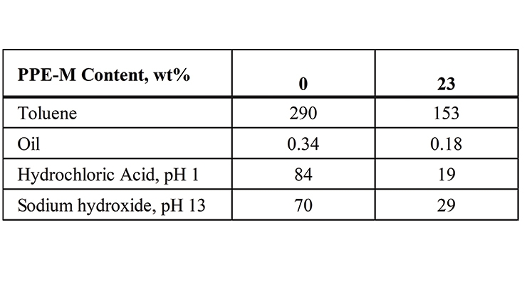 Table 3. Weight increase (%) after three days of chemical immersion.