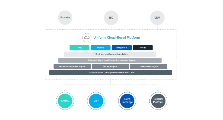 PartsSource helps OEMs and suppliers better manage resources and focus on improving patient outcomes. Graphic courtesy of PartsSource.
