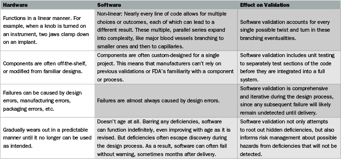Medical Device Quality Why Software Is More Challenging Than