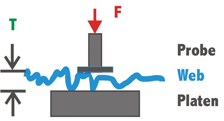 Figure 1 – Measurement of thickness in the test lab