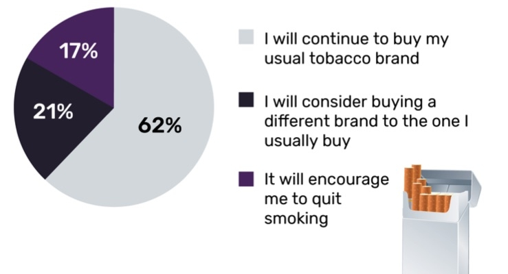 GlobalData: What influence does/would plain tobacco packaging have on your tobacco purchases?