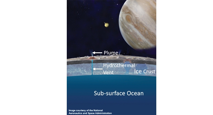 Figure 3. Sub-surface ocean thought to exist under Europa's surface.