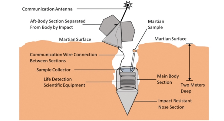 Figure 4. Penetrator probe after impact with Mars collecting sub-surface sample.