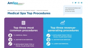 A-peeling Data: Top Procedures at Med Spas