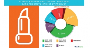 Natural and Organic Products Remain on a Growth Path