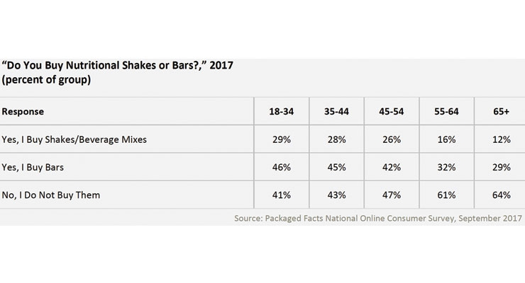 Figure 2. Usage Rates of Nutritional Shakes and Bars by Age Cohort