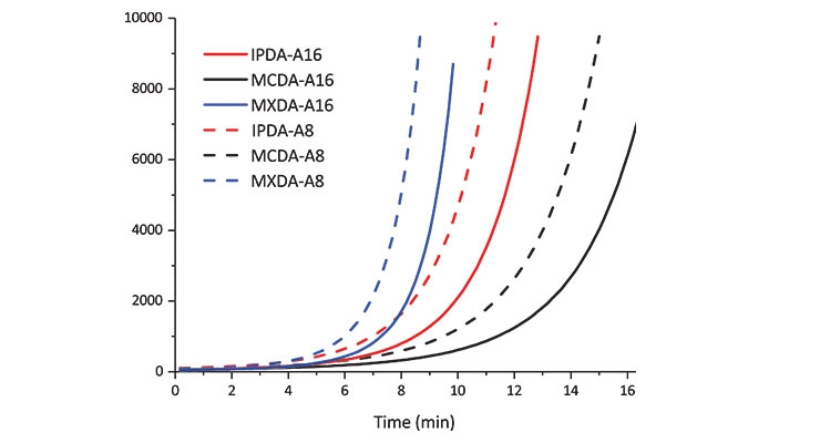Figure 3. Viscosity development of DGEBA hardened with the various adducts and adduct-BnOH mixtures, at a) 23 °C and b) 75 °C. Viscosity data for DGEBA hardened with IPDA-A8 is not reported because the starting viscosity of this formulation exceeded 10,000 mPas.