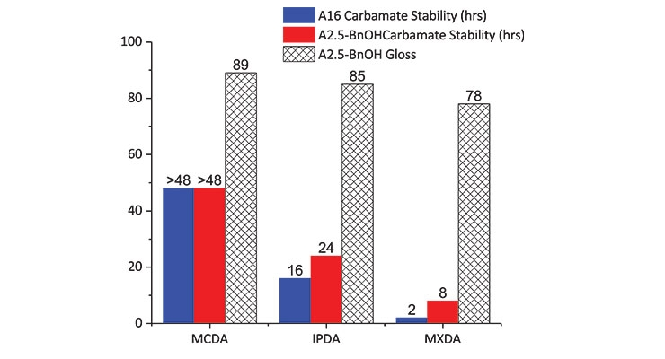 Figure 6. Carbamate stability of pure adducts and adduct-BnOH mixtures aged at 23 °C and 50% relative humidity, and spectral gloss readings of DGEBA hardened with A2.5-BnOH adducts at 8 °C and 70% relative humidity.