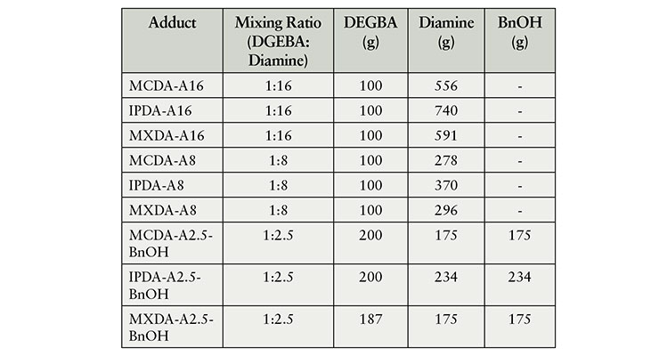 Table 1. Summary of adducts and adduct-BnOH mixtures.