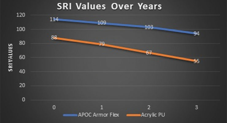 Figure 1. SRI values of Armor Flex and an acrylic PU roof coating over time.
