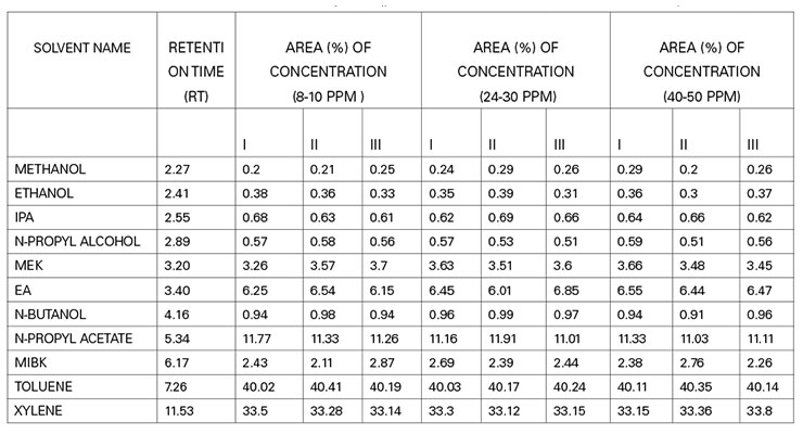 Table 2 : Results of Repeatability with respect to Retention time and Area (%) at different concentration incurred by GC-HS analysis , confirms the repeatability of all the concentration range of 0.2 to 41.0(Area%), which is less than the standard set value, validate the method used