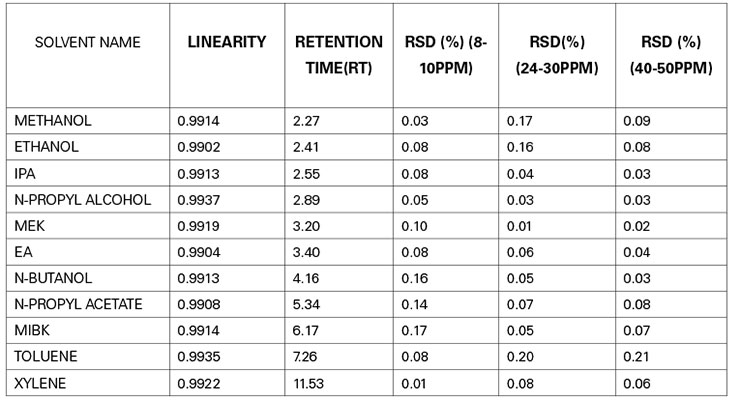 Table 3:  Results of relative standard deviation (RSD) and linearity incurred by GC-HS analysis , confirms the relative standard deviation with respect to retention time (RT) is in the range of 0.01 to 0.21, which is less than the standard set value, validate the method used