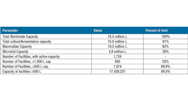 Table 1: Worldwide Capacity and Facilities Summary Data