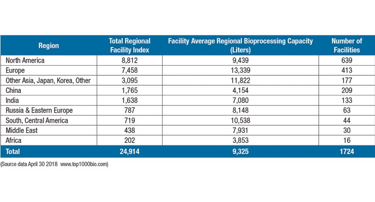Table 2: Regional Bioprocessing Concentration, based on Facility Index Ranking
