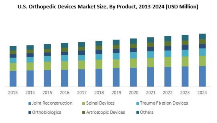 U S  Orthopedic Devices Market To Witness Massive Growth Over 2017
