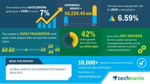 Tech Navio: Global Acrylic Acid Derivatives Market