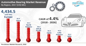 Persistence Market Research: Automotive Bearing Market to Reach $27.02 Billion by End of 2026