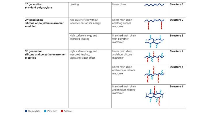 Figure 2. Schematic structure of conventional and modern leveling additives.