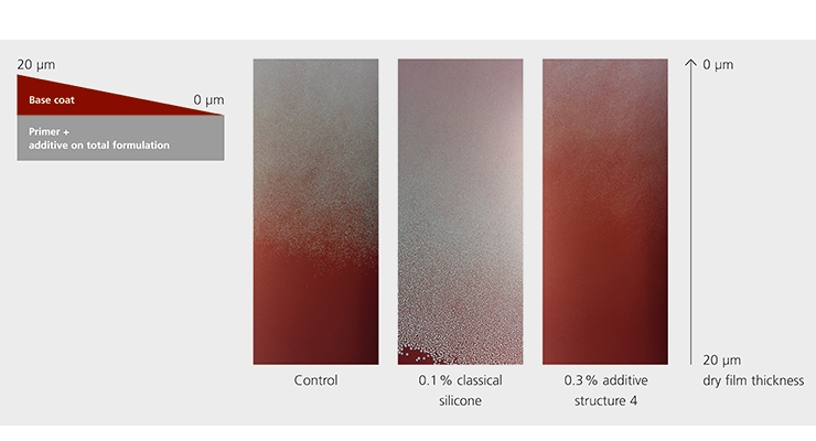 Figure 4. Wetting behavior: an increase in the surface energy of the primer improves the wetting of the basecoat.