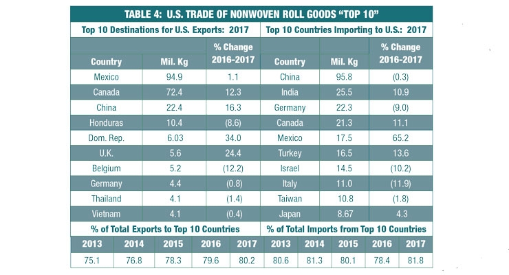 2017 Roll Goods Import and Export Data Released