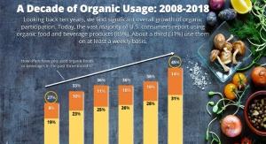 Looking Back on Ten Years of Organic Usage
