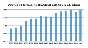 Charting the 15-Year Growth of Medtech and Its Supply Chain