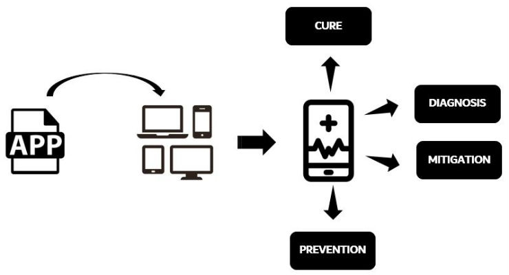 Mobile Medical Applications: The Regulatory Framework in the U.S. and the EU